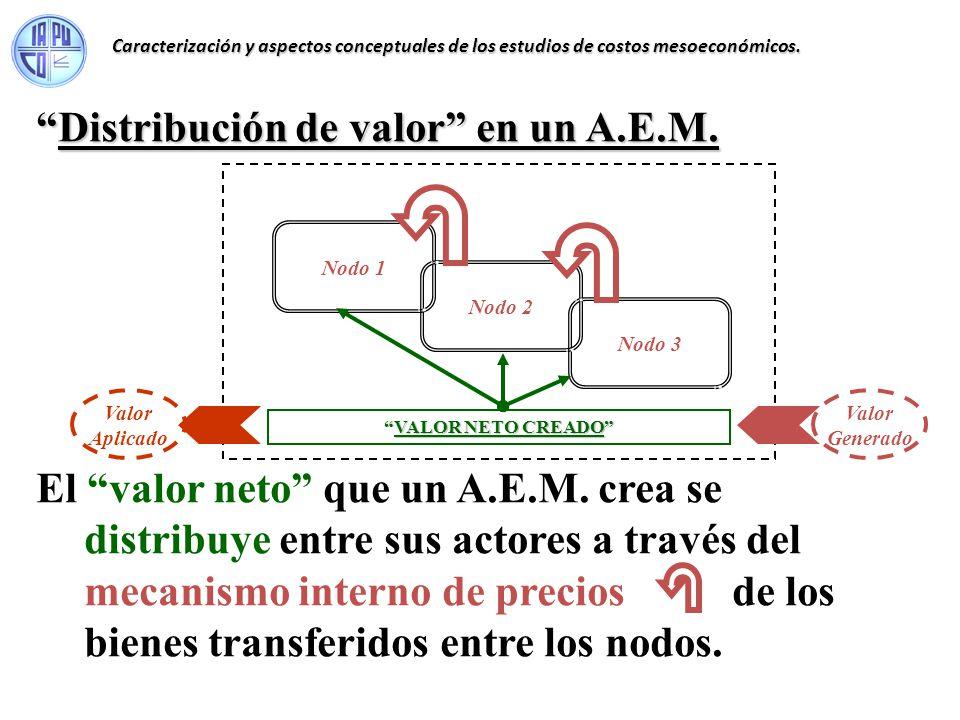 VALOR NETO CREADOVALOR NETO CREADO Nodo 1 Nodo 2 Nodo 3 El valor neto que un A.E.M. crea se distribuye entre sus actores a través del mecanismo intern