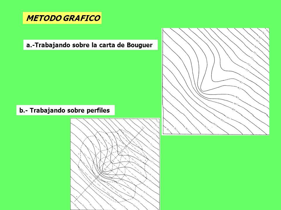 METODO GRAFICO a.-Trabajando sobre la carta de Bouguer b.- Trabajando sobre perfiles
