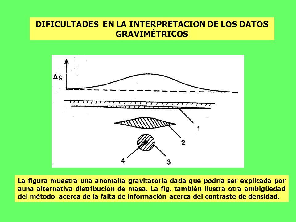 DIFICULTADES EN LA INTERPRETACION DE LOS DATOS GRAVIMÉTRICOS La figura muestra una anomalía gravitatoria dada que podría ser explicada por auna altern