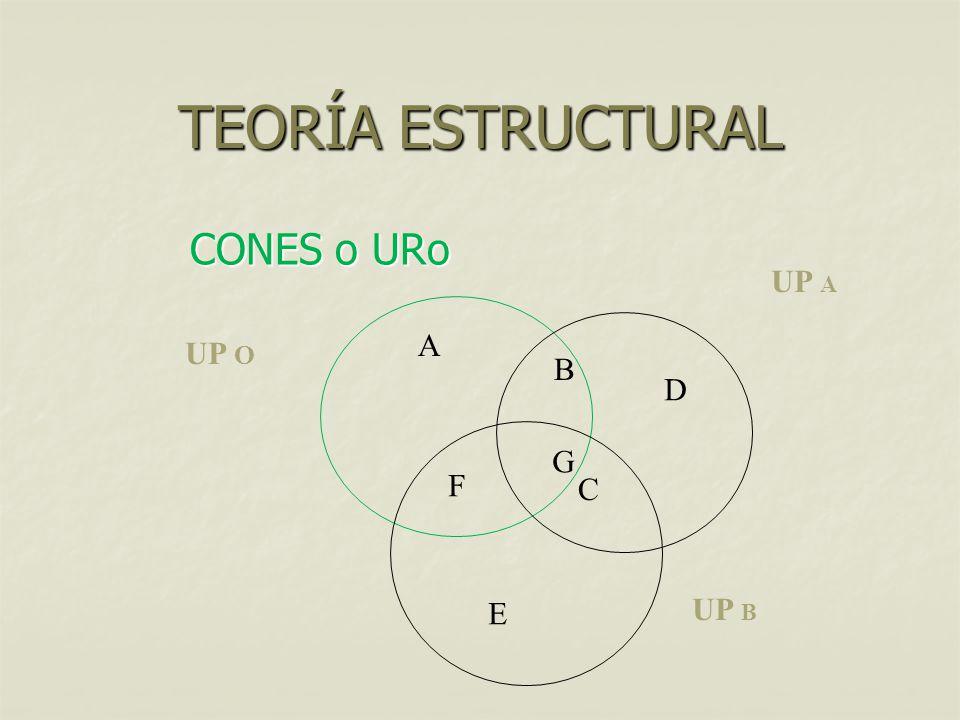 TEORÍA ESTRUCTURAL CONES o URo A F G C D E B UP O UP A UP B