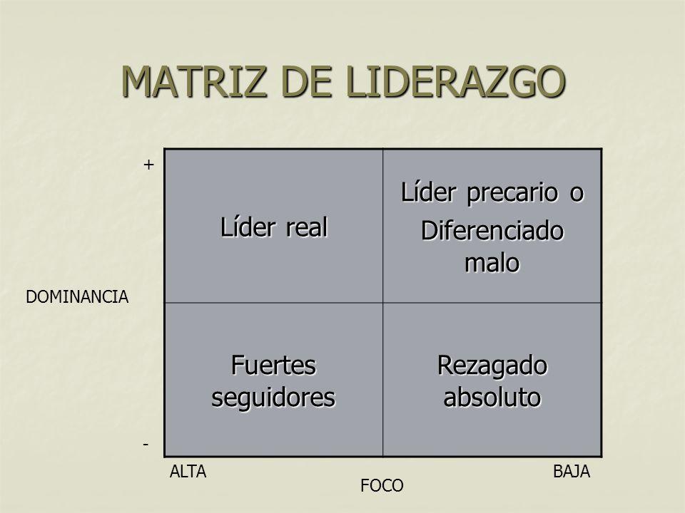MATRIZ DE LIDERAZGO Líder real Líder precario o Diferenciado malo Fuertes seguidores Rezagado absoluto DOMINANCIA FOCO ALTABAJA - +