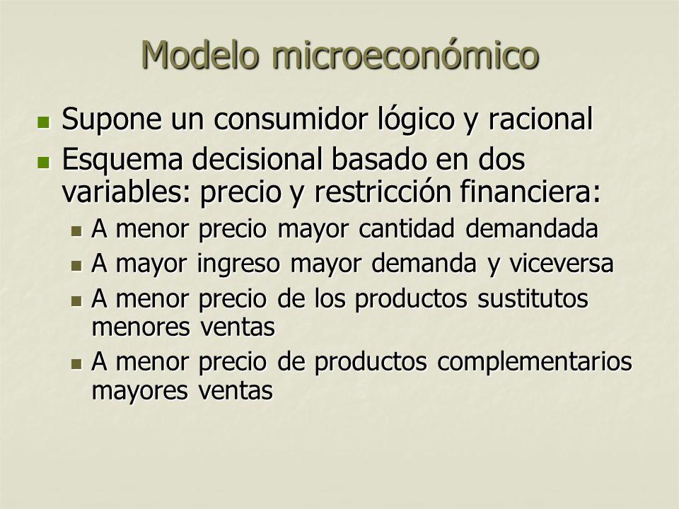 Modelo microeconómico Supone un consumidor lógico y racional Supone un consumidor lógico y racional Esquema decisional basado en dos variables: precio