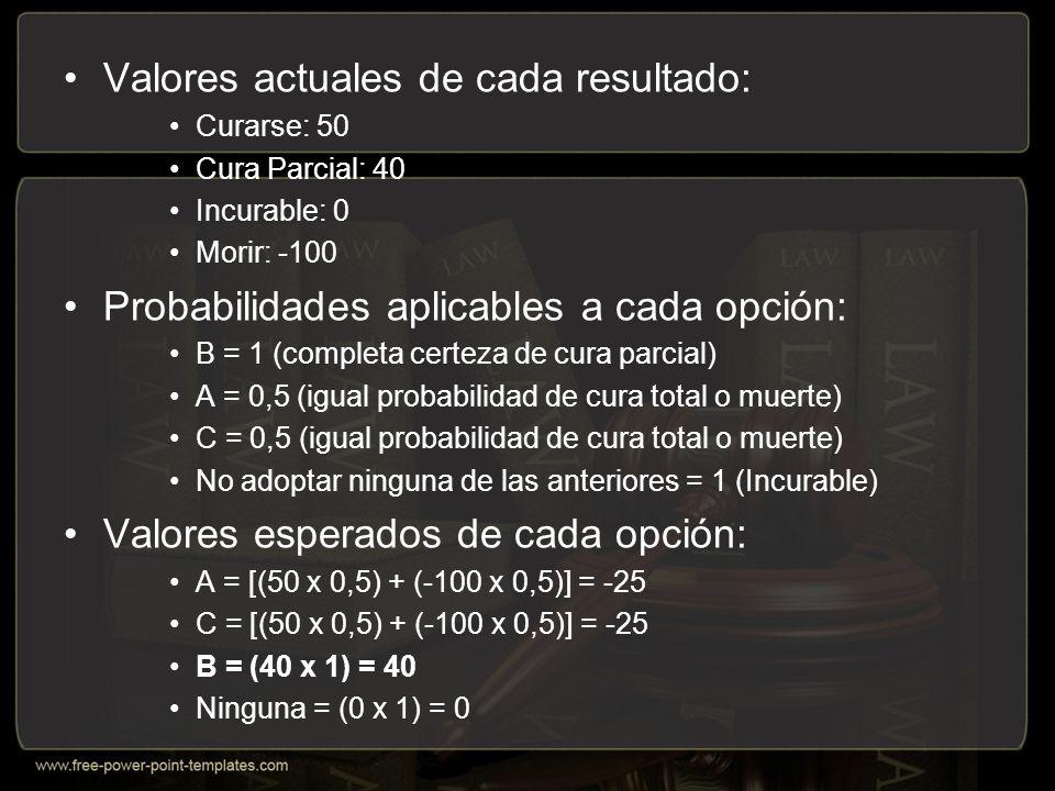 Valores actuales de cada resultado: Curarse: 50 Cura Parcial: 40 Incurable: 0 Morir: -100 Probabilidades aplicables a cada opción: B = 1 (completa certeza de cura parcial) A = 0,5 (igual probabilidad de cura total o muerte) C = 0,5 (igual probabilidad de cura total o muerte) No adoptar ninguna de las anteriores = 1 (Incurable) Valores esperados de cada opción: A = [(50 x 0,5) + (-100 x 0,5)] = -25 C = [(50 x 0,5) + (-100 x 0,5)] = -25 B = (40 x 1) = 40 Ninguna = (0 x 1) = 0
