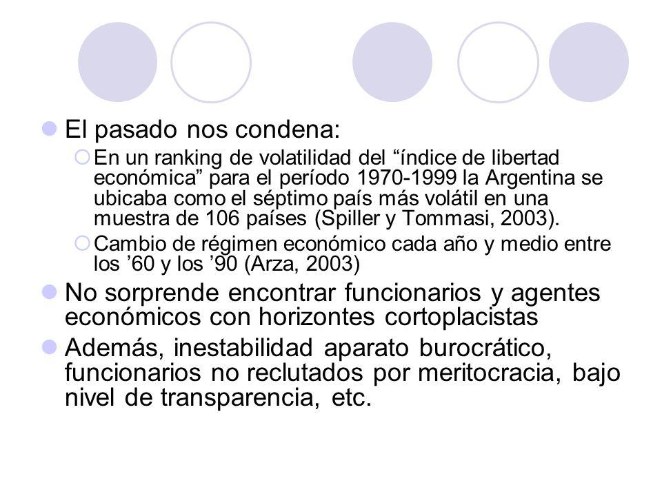 El pasado nos condena: En un ranking de volatilidad del índice de libertad económica para el período 1970-1999 la Argentina se ubicaba como el séptimo país más volátil en una muestra de 106 países (Spiller y Tommasi, 2003).