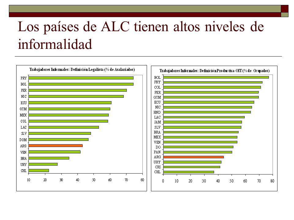 Aunque ALC no es significativamente más informal que otras regiones (Argentina si tiene baja cobertura de pensiones para su nivel de desarrollo)… Dos Medidas de Informalidad vs Ingreso per Cápita