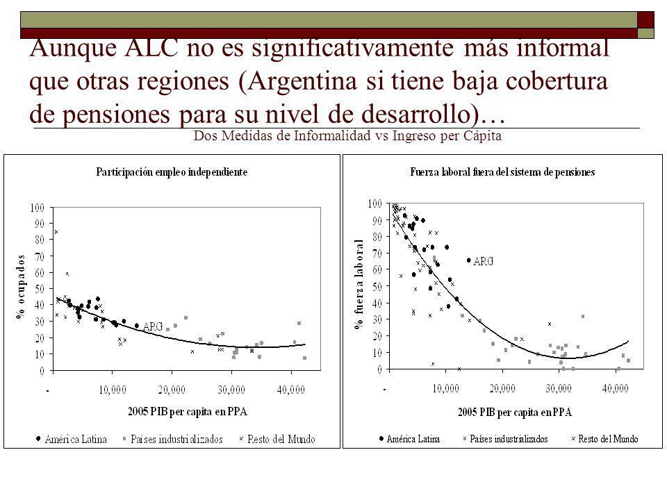 Source: Rofman y Luccetti (2006) Tasa de cobertura como % de la población económicamente activa (PEA) La cobertura de la seguridad social es baja, esta estancada o cayendo en muchos países …