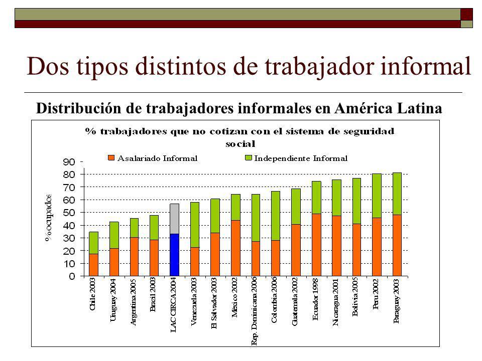 El diseño de la Seguridad Social es inconsistente con la frecuente entrada y salida del sector formal En México Trabajadores afiliados con bajos salarios pasan, en promedio, menos de la mitad del tiempo en el sistema IMSS Tomarían más de 50 años para acceder a la pensión mínima garantizada (PMG) En Uruguay Se estima que menos del 30% de trabajadores cumplirían los requisitos para jubilarse a los 65 años Años asegurados por IMSS entre los trabajadores de México, 1997-2005 Años % de trabajadores Con menos de 3 SM Con más de 3 SM