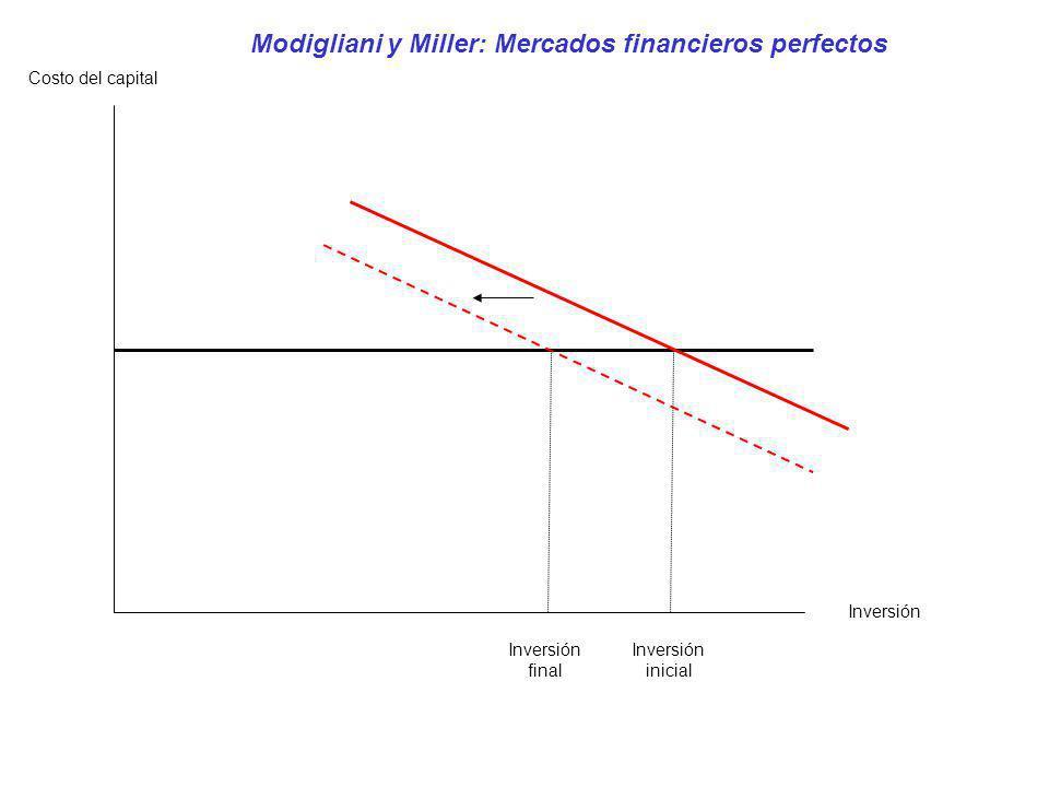 CF (final) CF (inicial) Inversión inicial Inversión Costo del capital Fazzari, Hubbard y Petersen: Imperfecciones del mercado financiero Inversión final