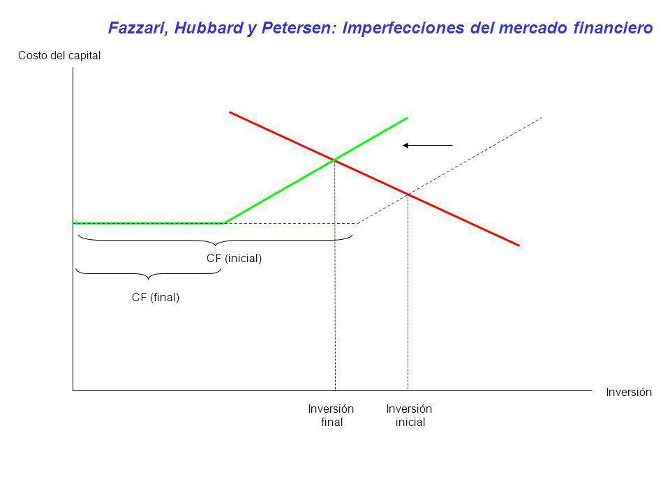 CF (final) CF (inicial) Inversión inicial Inversión Costo del capital Fazzari, Hubbard y Petersen: Imperfecciones del mercado financiero Inversión fin