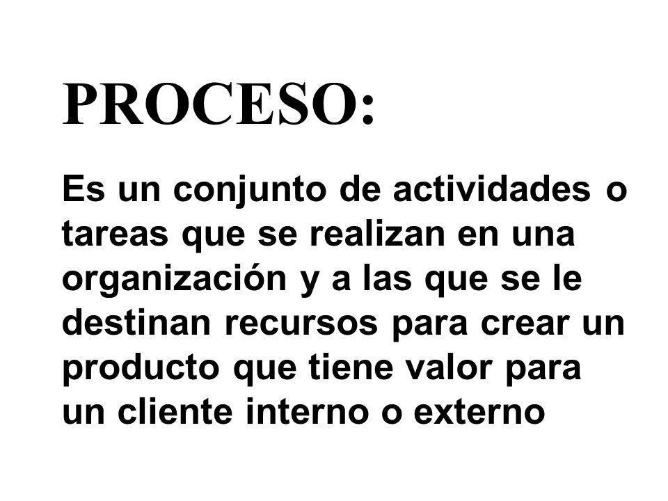 PROCESO: Es un conjunto de actividades o tareas que se realizan en una organización y a las que se le destinan recursos para crear un producto que tie