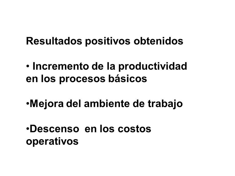 Resultados positivos obtenidos Incremento de la productividad en los procesos básicos Mejora del ambiente de trabajo Descenso en los costos operativos