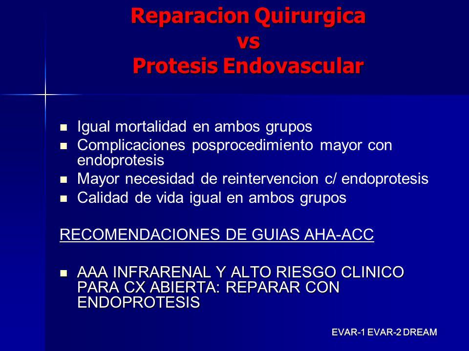 Reparacion Quirurgica vs Protesis Endovascular Igual mortalidad en ambos grupos Complicaciones posprocedimiento mayor con endoprotesis Mayor necesidad