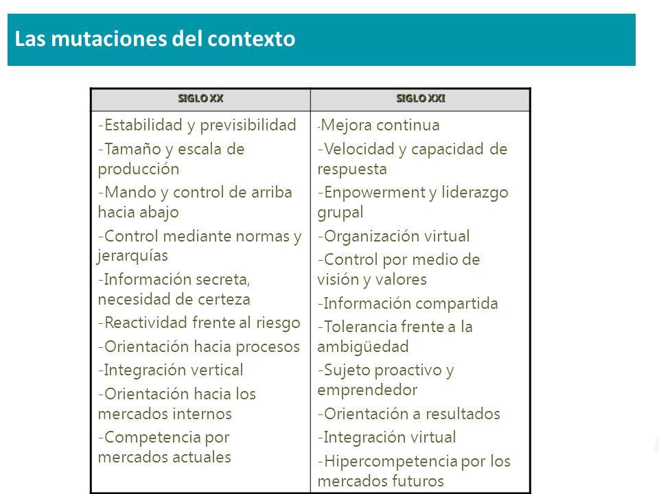 Las mutaciones del contexto SIGLO XX SIGLO XXI -Estabilidad y previsibilidad -Tamaño y escala de producción -Mando y control de arriba hacia abajo -Control mediante normas y jerarquías -Información secreta, necesidad de certeza -Reactividad frente al riesgo -Orientación hacia procesos -Integración vertical -Orientación hacia los mercados internos -Competencia por mercados actuales - Mejora continua -Velocidad y capacidad de respuesta -Enpowerment y liderazgo grupal -Organización virtual -Control por medio de visión y valores -Información compartida -Tolerancia frente a la ambigüedad -Sujeto proactivo y emprendedor -Orientación a resultados -Integración virtual -Hipercompetencia por los mercados futuros