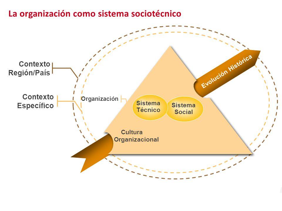Contexto Específico Contexto Región/País Organización Sistema Técnico Sistema Social Cultura Organizacional Evolución Histórica La organización como sistema sociotécnico