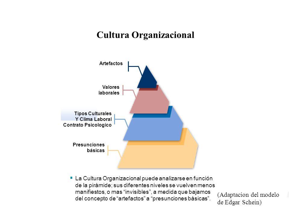 La Cultura Organizacional puede analizarse en función de la pirámide; sus diferentes niveles se vuelven menos manifiestos, o mas invisibles, a medida que bajamos del concepto de artefactos a presunciones básicas.