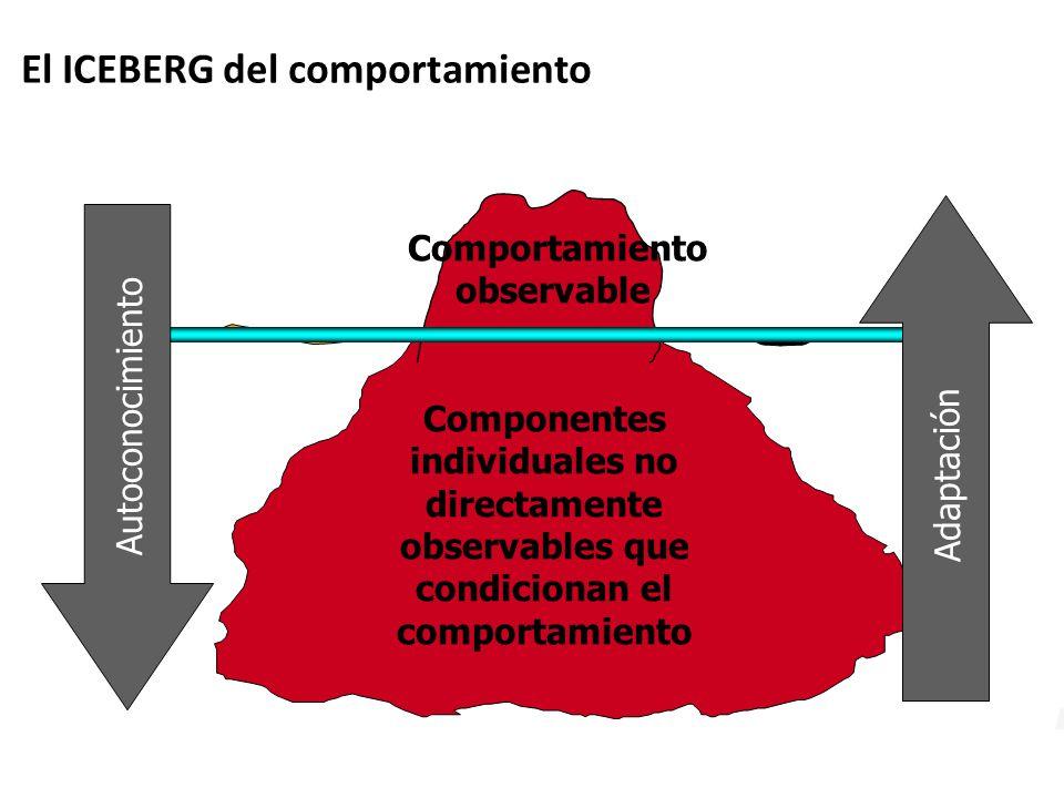 El ICEBERG del comportamiento Comportamiento observable Componentes individuales no directamente observables que condicionan el comportamiento Autoconocimiento Adaptación
