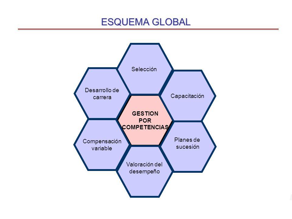 GESTION POR COMPETENCIAS Planes de sucesión Valoración del desempeño Capacitación Compensación variable Desarrollo de carrera Selección ESQUEMA GLOBAL