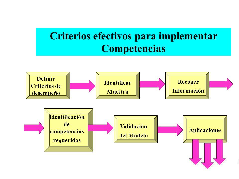 Criterios efectivos para implementar Competencias Aplicaciones Definir Criterios de desempeño Identificar Muestra Recoger Información Identificación de competencias requeridas Validación del Modelo