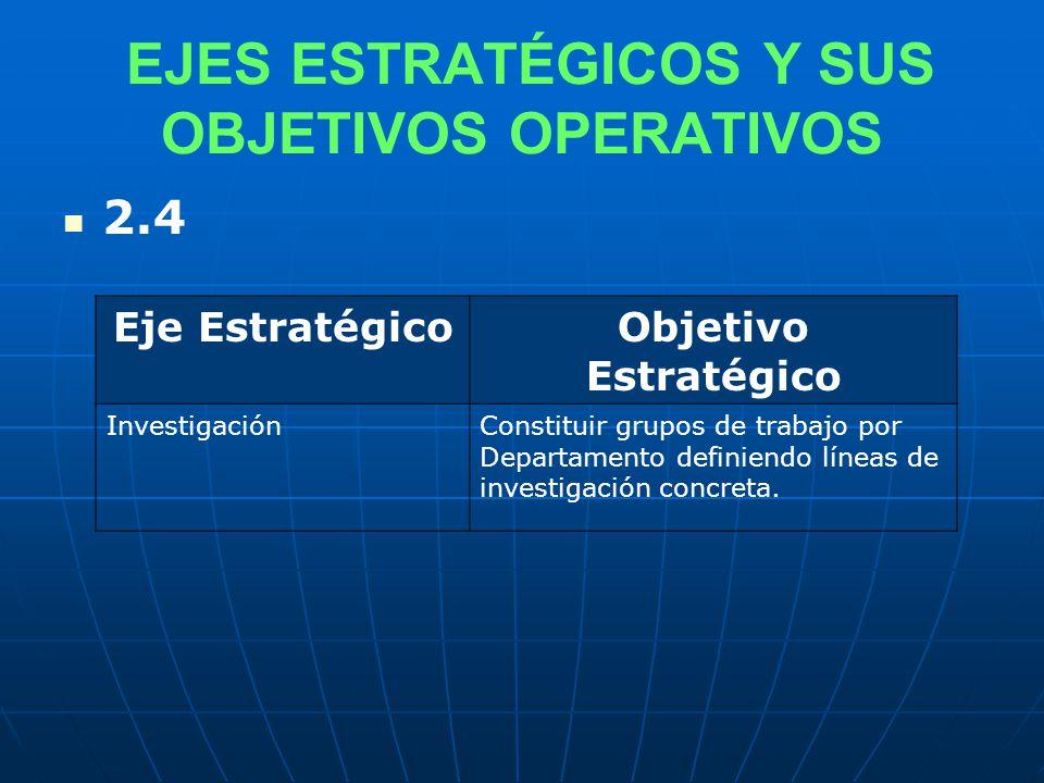 EJES ESTRATÉGICOS Y SUS OBJETIVOS OPERATIVOS 2.4 Eje EstratégicoObjetivo Estratégico InvestigaciónConstituir grupos de trabajo por Departamento definiendo líneas de investigación concreta.