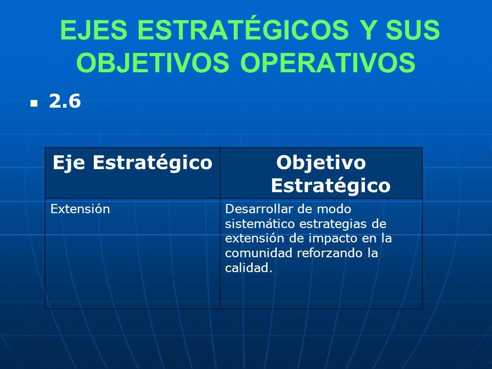EJES ESTRATÉGICOS Y SUS OBJETIVOS OPERATIVOS 2.6 Eje EstratégicoObjetivo Estratégico ExtensiónDesarrollar de modo sistemático estrategias de extensión de impacto en la comunidad reforzando la calidad.