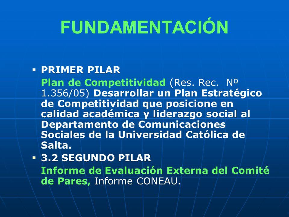 FUNDAMENTACIÓN PRIMER PILAR Plan de Competitividad (Res.