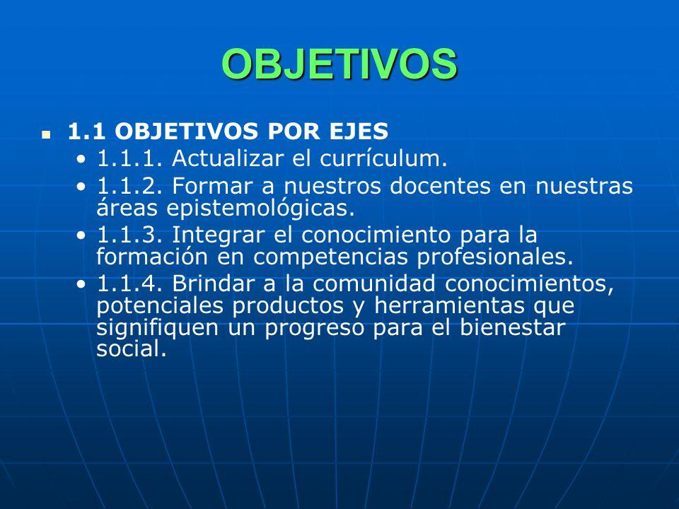 OBJETIVOS 1.1 OBJETIVOS POR EJES 1.1.1. Actualizar el currículum.