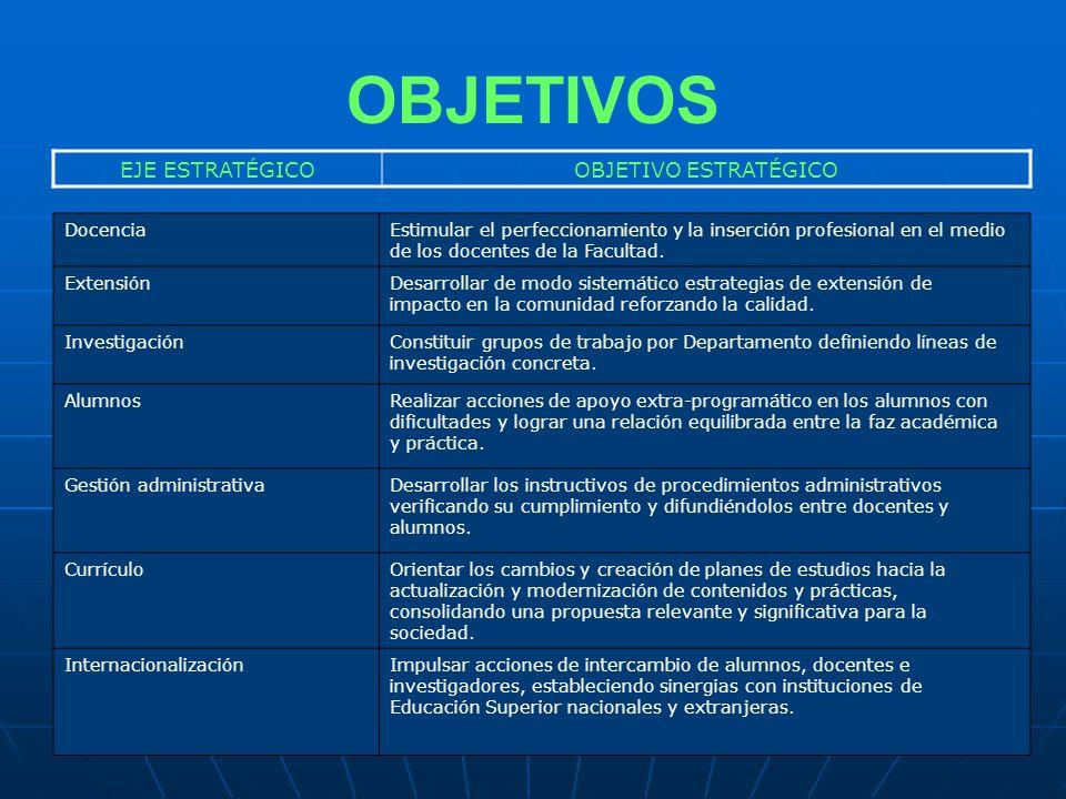 DocenciaEstimular el perfeccionamiento y la inserción profesional en el medio de los docentes de la Facultad.