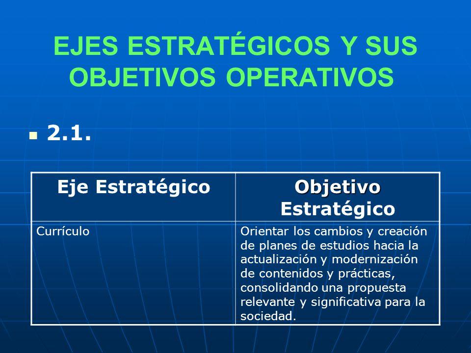 EJES ESTRATÉGICOS Y SUS OBJETIVOS OPERATIVOS 2.1.