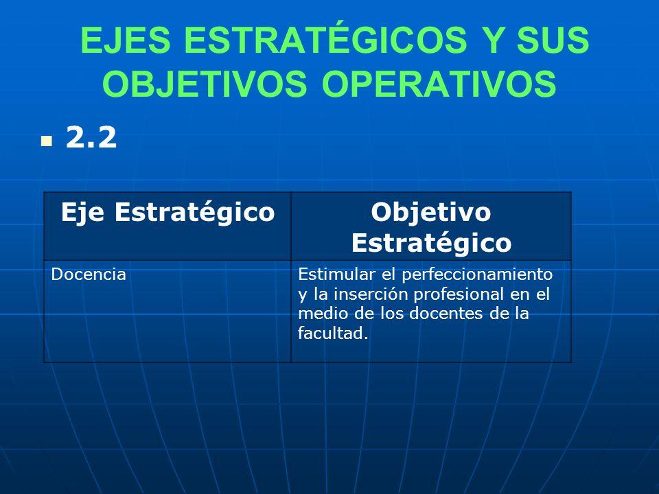 EJES ESTRATÉGICOS Y SUS OBJETIVOS OPERATIVOS 2.2 Eje EstratégicoObjetivo Estratégico DocenciaEstimular el perfeccionamiento y la inserción profesional en el medio de los docentes de la facultad.