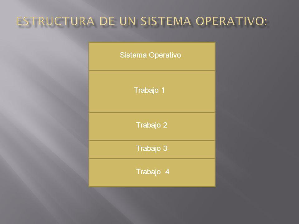 Sistema Operativo Trabajo 1 Trabajo 2 Trabajo 3 Trabajo 4