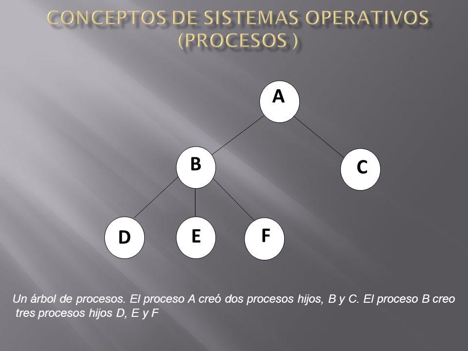 A B C E F D Un árbol de procesos.El proceso A creó dos procesos hijos, B y C.