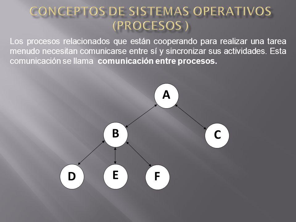 Los procesos relacionados que están cooperando para realizar una tarea menudo necesitan comunicarse entre sí y sincronizar sus actividades.
