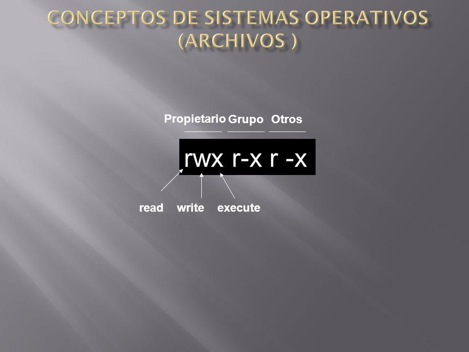 rwx r-x r -x Propietario Grupo Otros read write execute