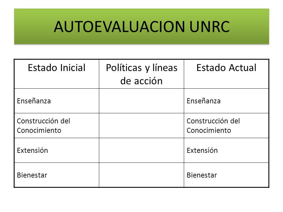 Estado InicialPolíticas y líneas de acción Estado Actual Enseñanza Construcción del Conocimiento Extensión Bienestar