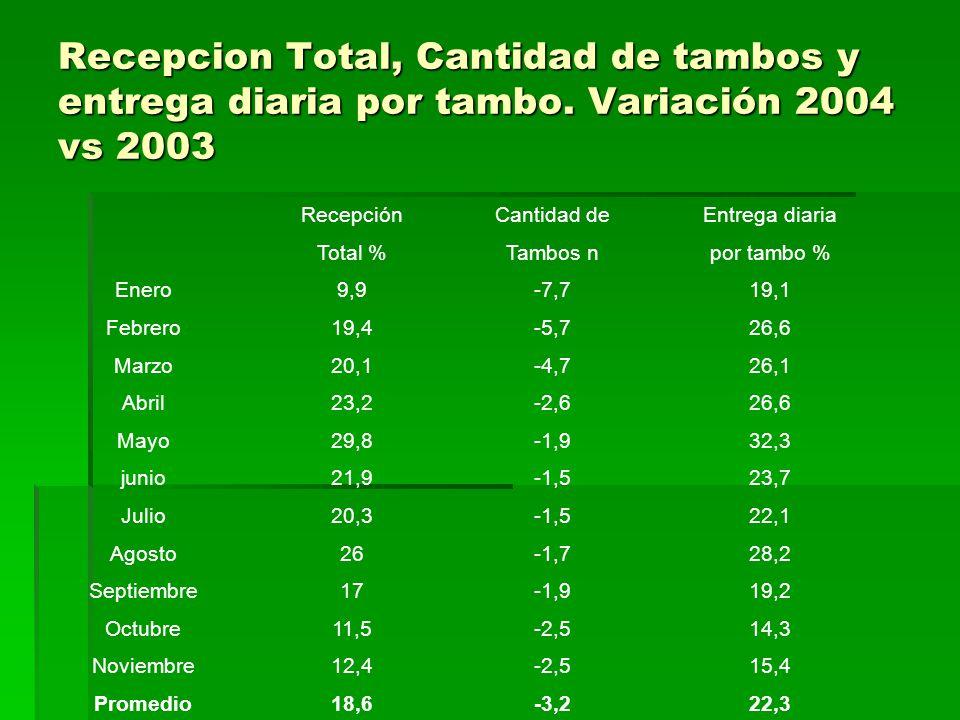 Recepcion Total, Cantidad de tambos y entrega diaria por tambo. Variación 2004 vs 2003 RecepciónCantidad deEntrega diaria Total %Tambos npor tambo % E