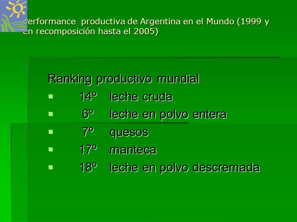 Performance productiva de Argentina en el Mundo (1999 y en recomposición hasta el 2005) Ranking productivo mundial 14ºleche cruda 6ºleche en polvo ent