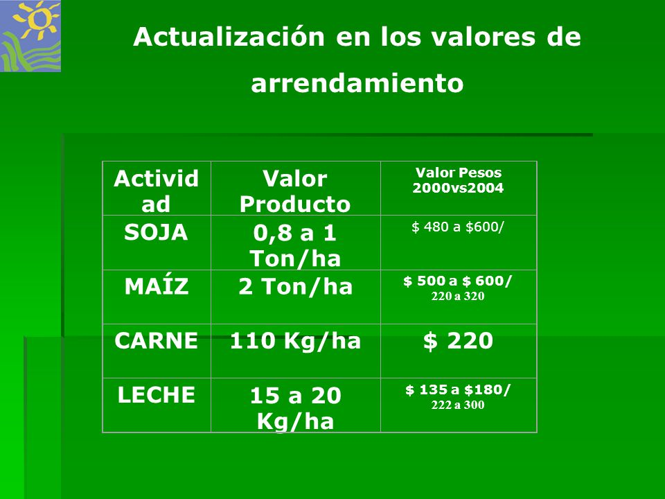 Activid ad Valor Producto Valor Pesos 2000vs2004 SOJA0,8 a 1 Ton/ha $ 480 a $600/ MAÍZ2 Ton/ha $ 500 a $ 600/ 220 a 320 CARNE110 Kg/ha$ 220 LECHE15 a