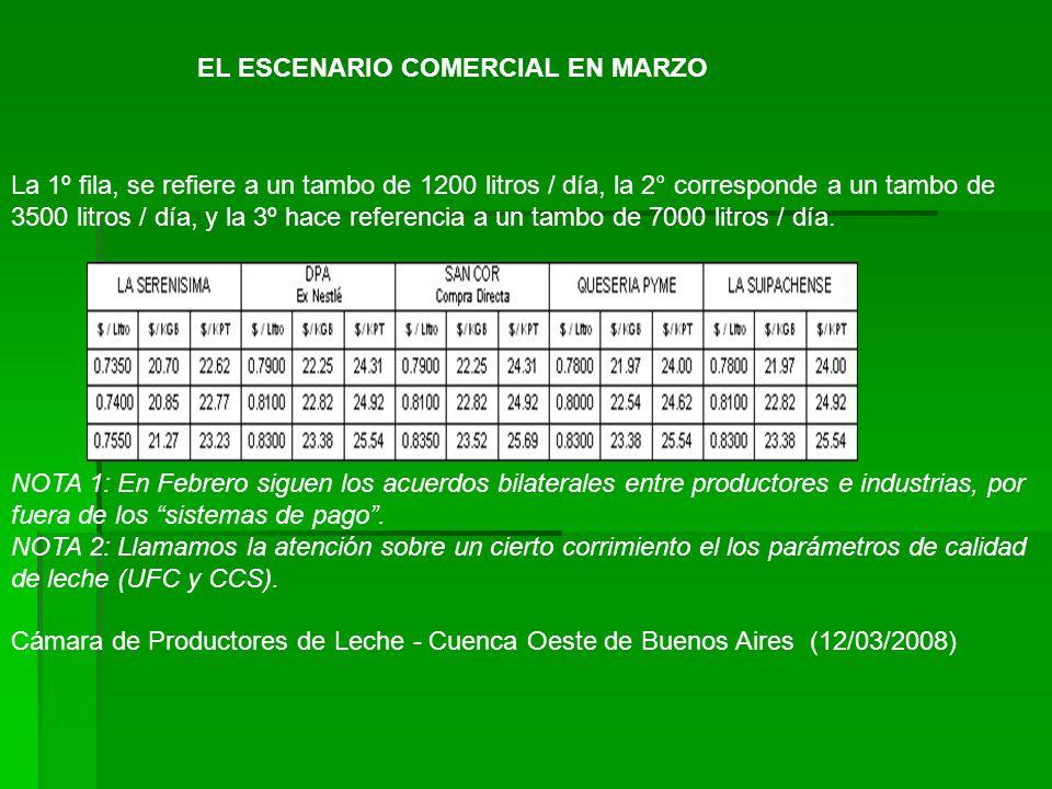 La 1º fila, se refiere a un tambo de 1200 litros / día, la 2° corresponde a un tambo de 3500 litros / día, y la 3º hace referencia a un tambo de 7000