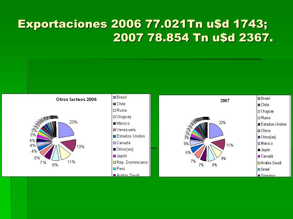 Exportaciones 2006 77.021Tn u$d 1743; 2007 78.854 Tn u$d 2367.