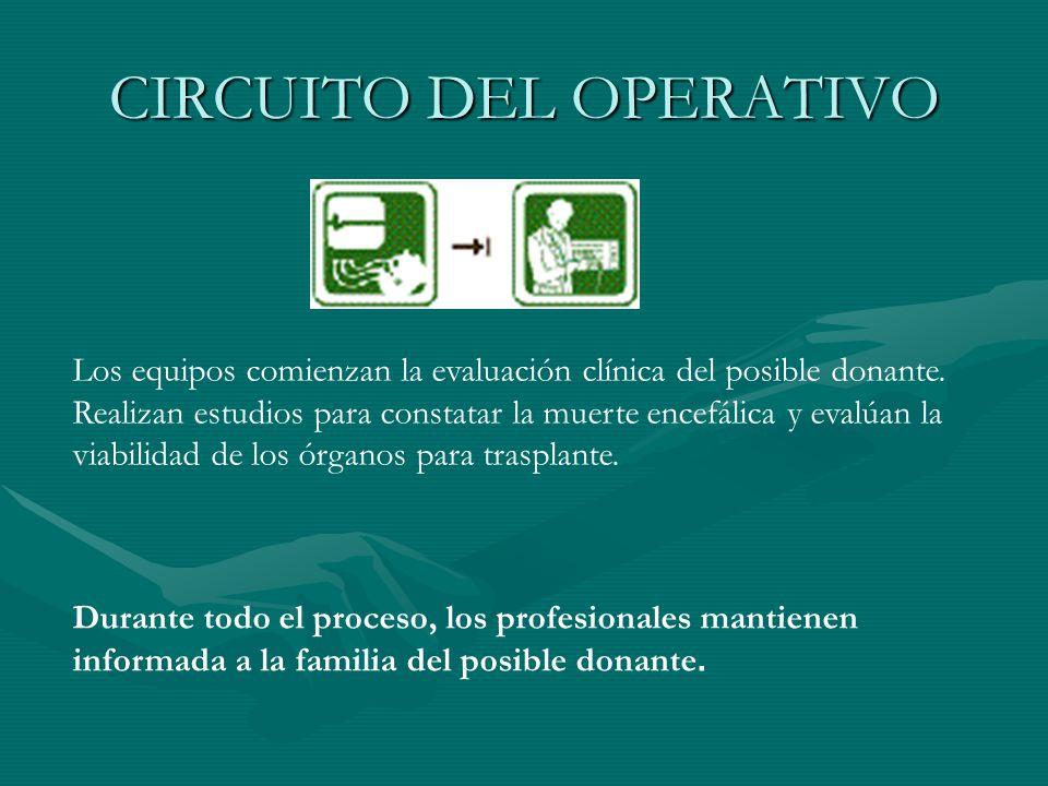 CIRCUITO DEL OPERATIVO Se constata en los registros si en vida la persona dejó su manifestación expresa para la donación de órganos y tejidos.