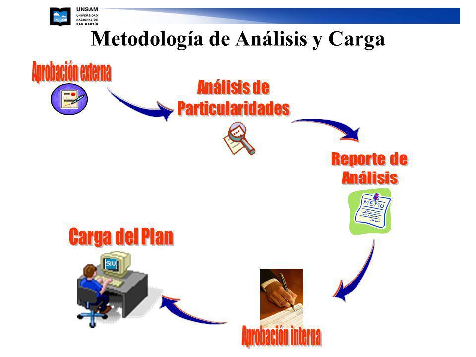 Metodología de Análisis y Carga