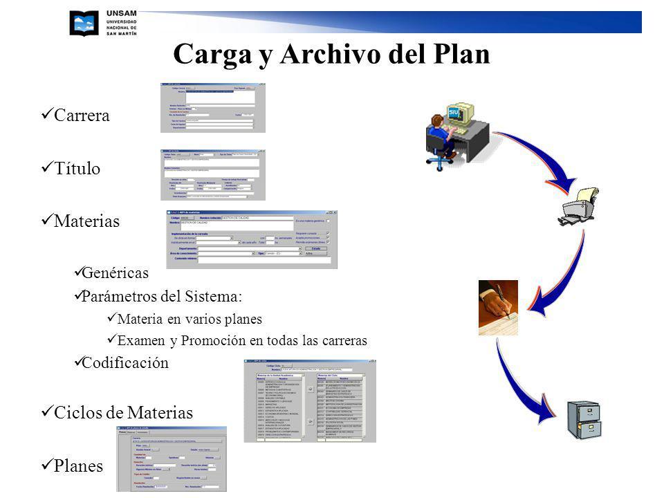 Carrera Título Materias Genéricas Parámetros del Sistema: Materia en varios planes Examen y Promoción en todas las carreras Codificación Ciclos de Materias Planes Carga y Archivo del Plan