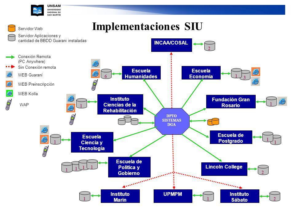 DPTO SISTEMAS DGA Servidor Web Servidor Aplicaciones y cantidad de BBDD Guarani instaladas Conexión Remota (PC Anywhere) Sin Conexión remota WEB Guara