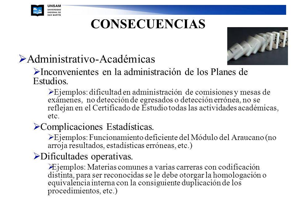 CONSECUENCIAS Administrativo-Académicas Inconvenientes en la administración de los Planes de Estudios. Ejemplos: dificultad en administración de comis