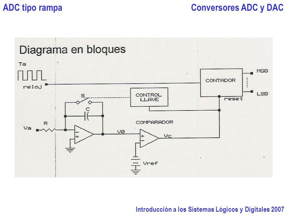 Introducción a los Sistemas Lógicos y Digitales 2007 Conversores ADC y DACADC tipo rampa