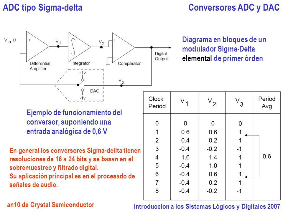 Introducción a los Sistemas Lógicos y Digitales 2007 Conversores ADC y DACADC tipo Sigma-delta an10 de Crystal Semiconductor Diagrama en bloques de un modulador Sigma-Delta elemental de primer órden Ejemplo de funcionamiento del conversor, suponiendo una entrada analógica de 0,6 V En general los conversores Sigma-dellta tienen resoluciones de 16 a 24 bits y se basan en el sobremuestreo y filtrado digital.