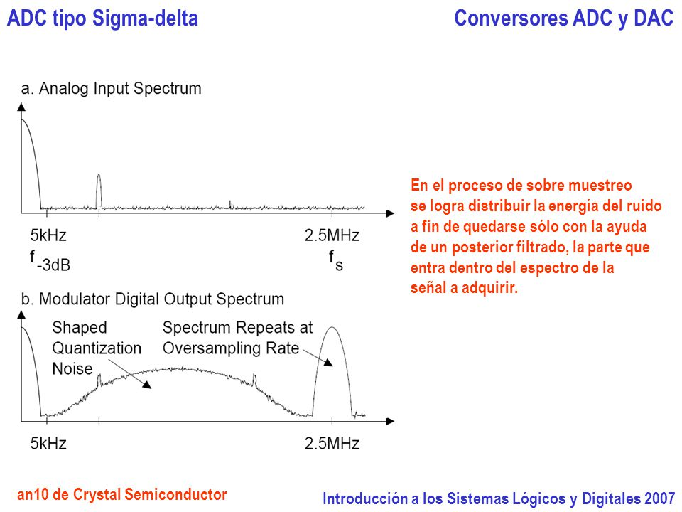 Introducción a los Sistemas Lógicos y Digitales 2007 Conversores ADC y DACADC tipo Sigma-delta an10 de Crystal Semiconductor En el proceso de sobre muestreo se logra distribuir la energía del ruido a fin de quedarse sólo con la ayuda de un posterior filtrado, la parte que entra dentro del espectro de la señal a adquirir.