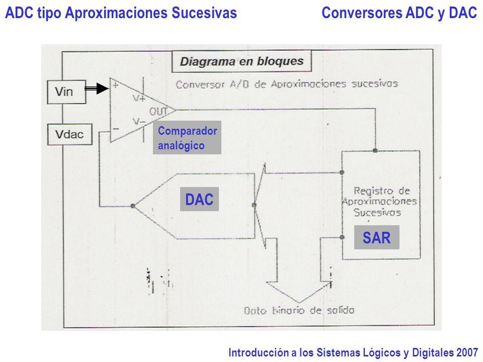 Introducción a los Sistemas Lógicos y Digitales 2007 Conversores ADC y DACADC tipo Aproximaciones Sucesivas DAC SAR Comparador analógico