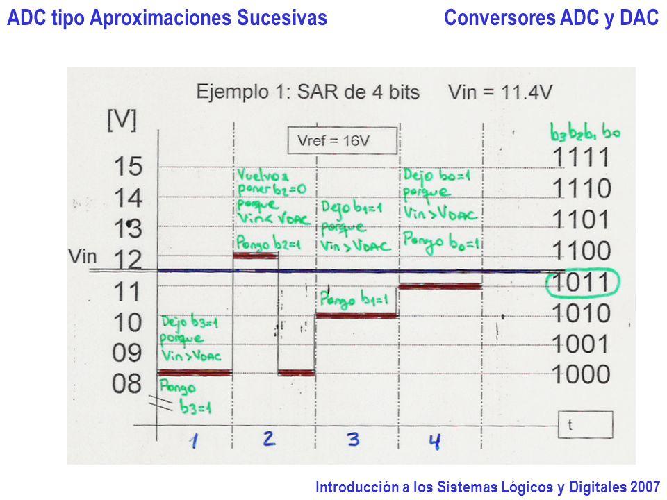 Introducción a los Sistemas Lógicos y Digitales 2007 Conversores ADC y DACADC tipo Aproximaciones Sucesivas
