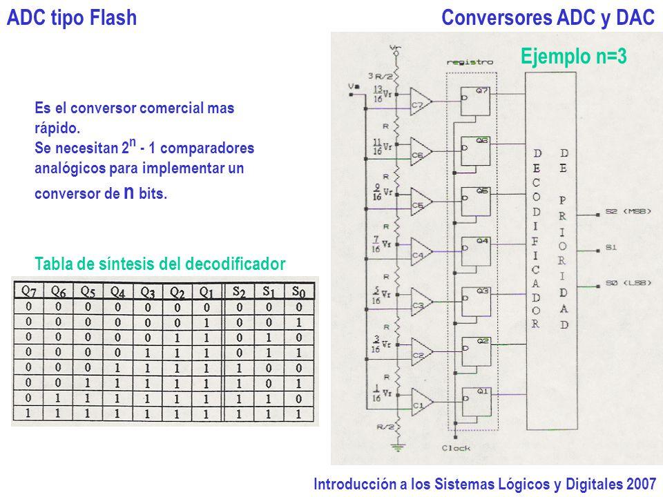 Introducción a los Sistemas Lógicos y Digitales 2007 Conversores ADC y DACADC tipo Flash Es el conversor comercial mas rápido. Se necesitan 2 n - 1 co